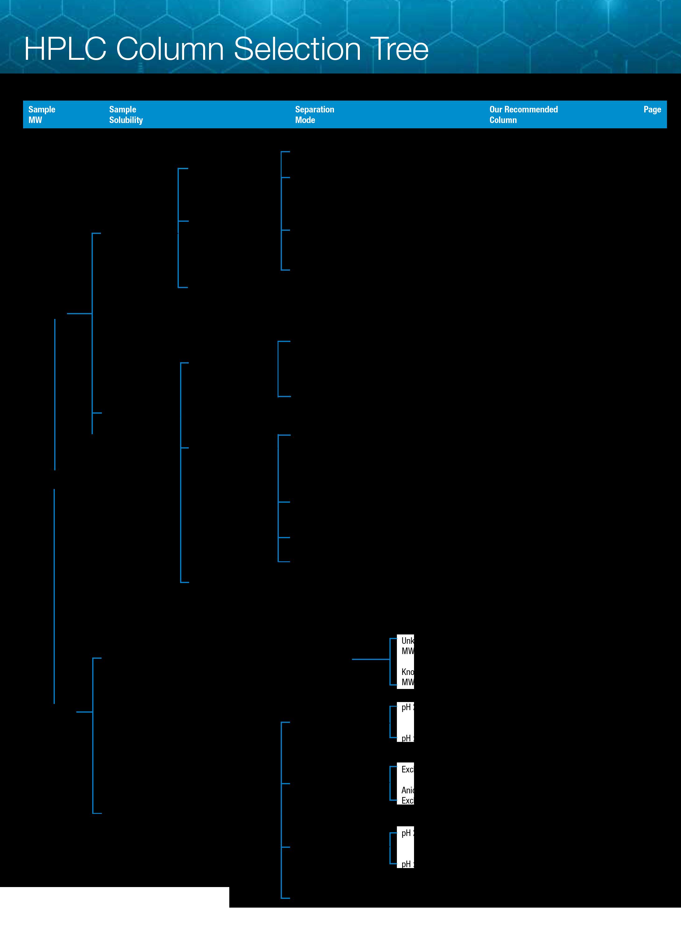 HPLC Column selection tree